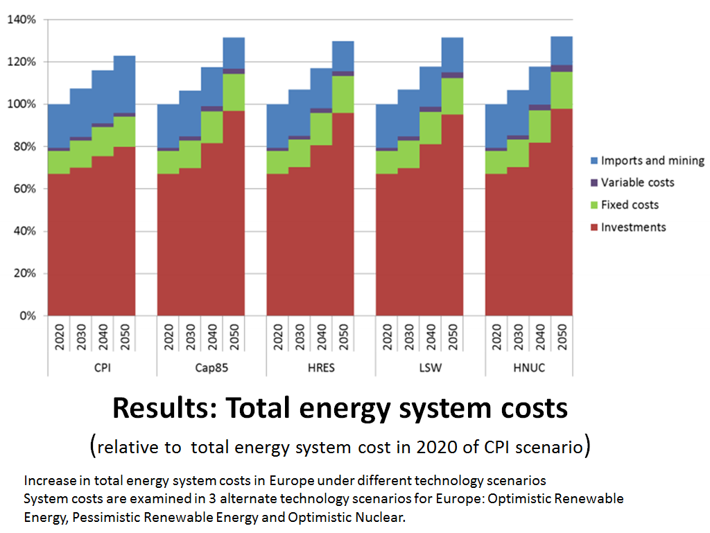 Total energy system cost
